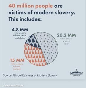 Modern Slavery Info Graphic